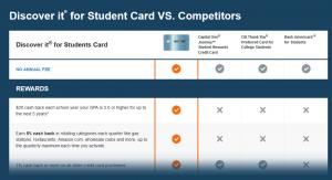 アメリカDISCOVER社の学生カード比較