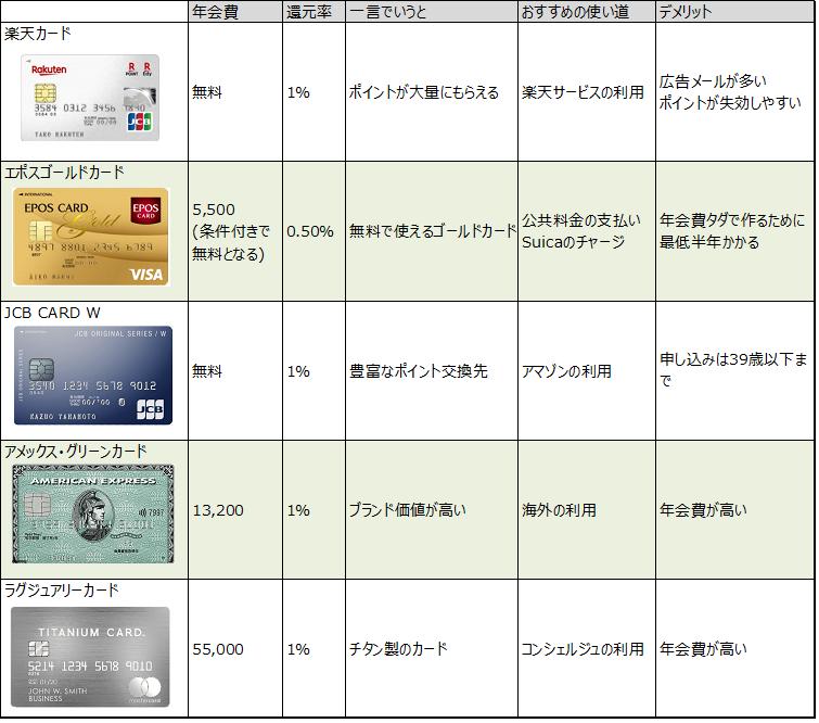 クレジットカードのおすすめ@比較